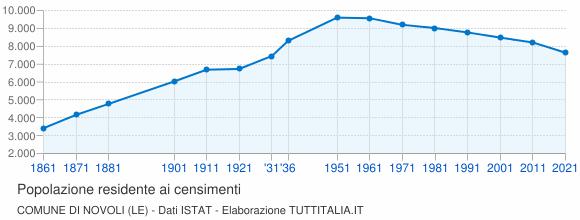 Grafico andamento storico popolazione Comune di Novoli (LE)
