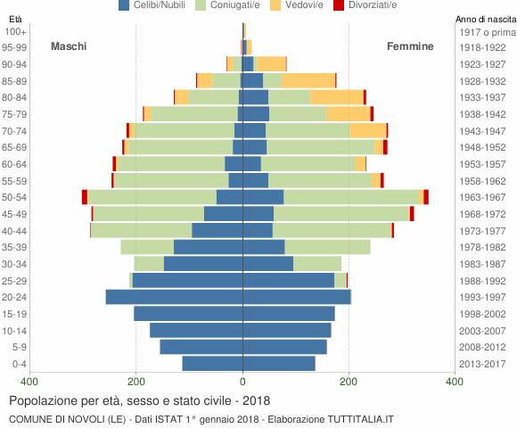 Grafico Popolazione per età, sesso e stato civile Comune di Novoli (LE)