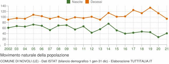 Grafico movimento naturale della popolazione Comune di Novoli (LE)