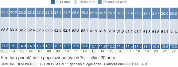 Grafico struttura della popolazione Comune di Novoli (LE)