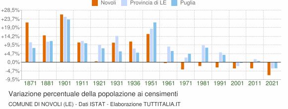Grafico variazione percentuale della popolazione Comune di Novoli (LE)