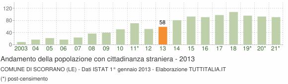 Grafico andamento popolazione stranieri Comune di Scorrano (LE)