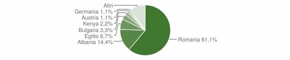 Grafico cittadinanza stranieri - Scorrano 2016