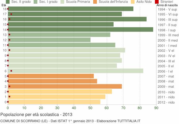 Grafico Popolazione in età scolastica - Scorrano 2013