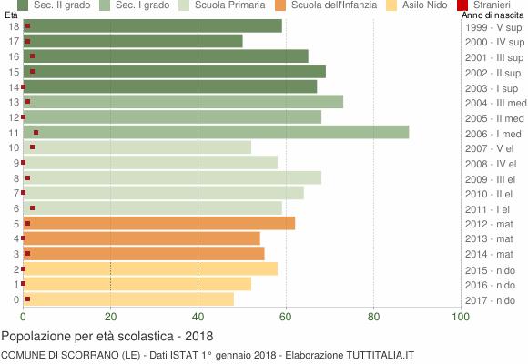 Grafico Popolazione in età scolastica - Scorrano 2018