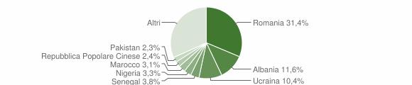 Grafico cittadinanza stranieri - Bisceglie 2019