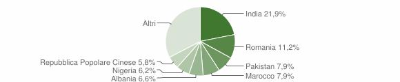 Grafico cittadinanza stranieri - Grumo Appula 2018