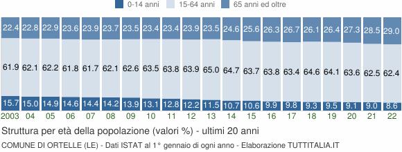 Grafico struttura della popolazione Comune di Ortelle (LE)