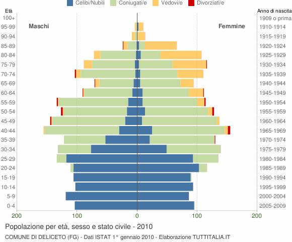 Grafico Popolazione per età, sesso e stato civile Comune di Deliceto (FG)