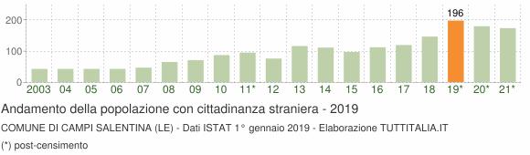 Grafico andamento popolazione stranieri Comune di Campi Salentina (LE)