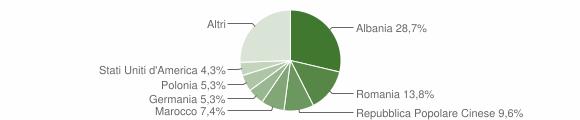 Grafico cittadinanza stranieri - Campi Salentina 2011