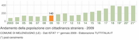 Grafico andamento popolazione stranieri Comune di Melendugno (LE)