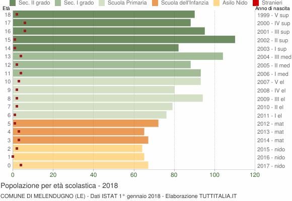 Grafico Popolazione in età scolastica - Melendugno 2018