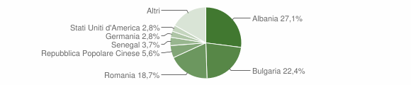 Grafico cittadinanza stranieri - Melissano 2019