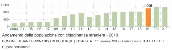 Grafico andamento popolazione stranieri Comune di San Ferdinando di Puglia (BT)