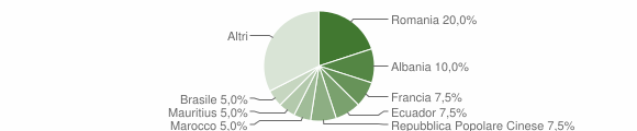 Grafico cittadinanza stranieri - Cellamare 2019