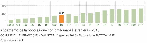 Grafico andamento popolazione stranieri Comune di Leverano (LE)
