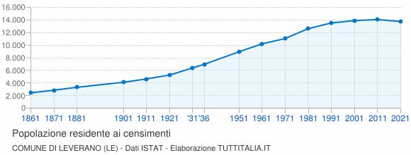 Grafico andamento storico popolazione Comune di Leverano (LE)