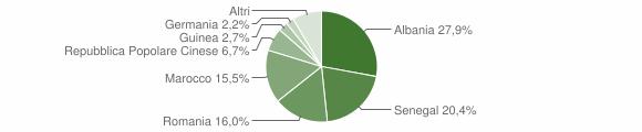 Grafico cittadinanza stranieri - Leverano 2011
