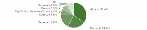 Grafico cittadinanza stranieri - Leverano 2012