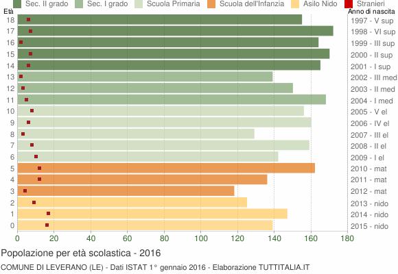 Grafico Popolazione in età scolastica - Leverano 2016