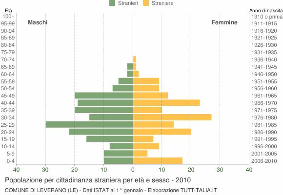 Grafico cittadini stranieri - Leverano 2010