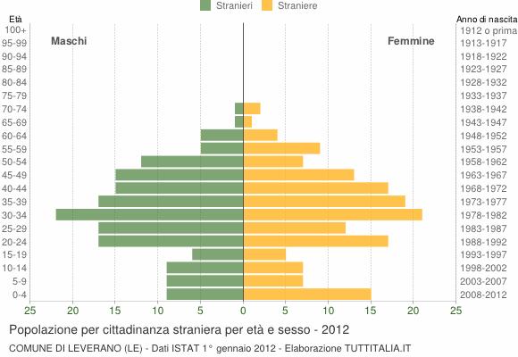 Grafico cittadini stranieri - Leverano 2012