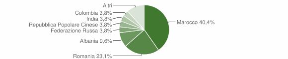 Grafico cittadinanza stranieri - Monteiasi 2019