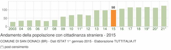 Grafico andamento popolazione stranieri Comune di San Donaci (BR)