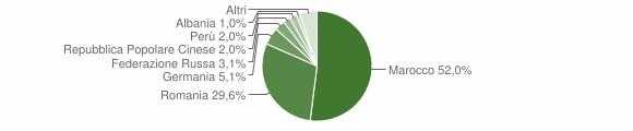 Grafico cittadinanza stranieri - San Donaci 2015