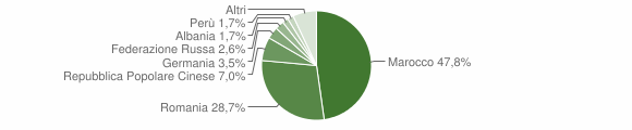 Grafico cittadinanza stranieri - San Donaci 2019