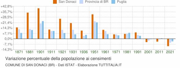 Grafico variazione percentuale della popolazione Comune di San Donaci (BR)