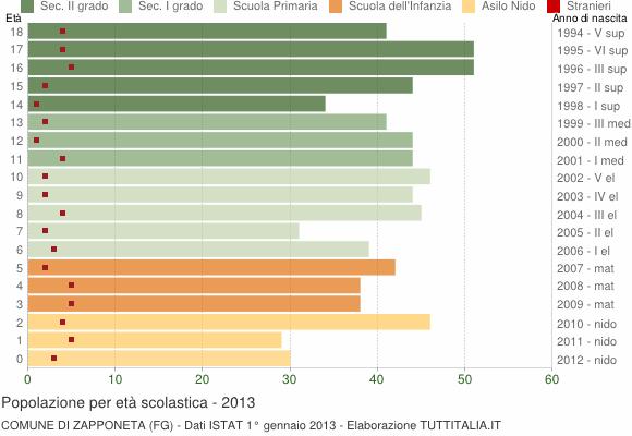Grafico Popolazione in età scolastica - Zapponeta 2013
