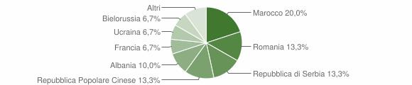 Grafico cittadinanza stranieri - Faggiano 2019