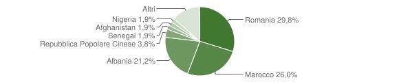 Grafico cittadinanza stranieri - Torricella 2019