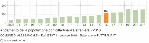 Grafico andamento popolazione stranieri Comune di Alessano (LE)