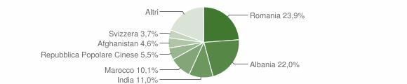 Grafico cittadinanza stranieri - Alessano 2016