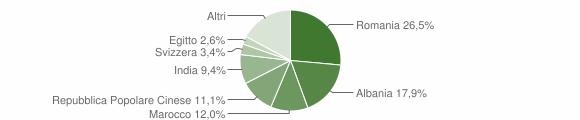 Grafico cittadinanza stranieri - Alessano 2017