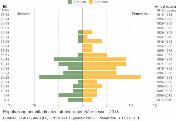 Grafico cittadini stranieri - Alessano 2018