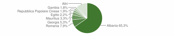 Grafico cittadinanza stranieri - Noicattaro 2018