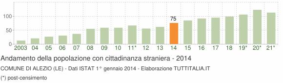 Grafico andamento popolazione stranieri Comune di Alezio (LE)