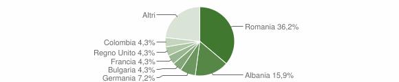 Grafico cittadinanza stranieri - Alliste 2012