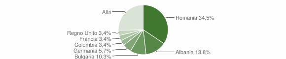 Grafico cittadinanza stranieri - Alliste 2013