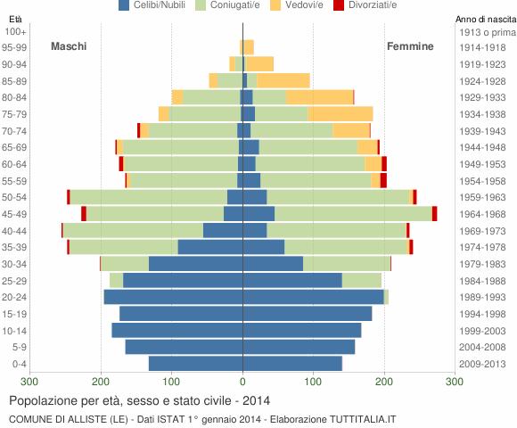 Grafico Popolazione per età, sesso e stato civile Comune di Alliste (LE)