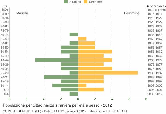 Grafico cittadini stranieri - Alliste 2012