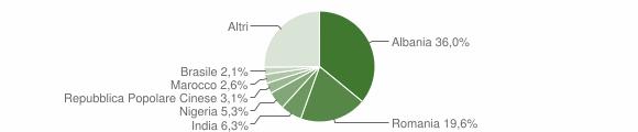 Grafico cittadinanza stranieri - Cassano delle Murge 2018