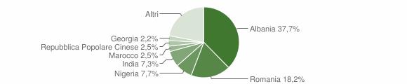 Grafico cittadinanza stranieri - Cassano delle Murge 2019