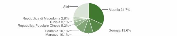 Grafico cittadinanza stranieri - Castellana Grotte 2019