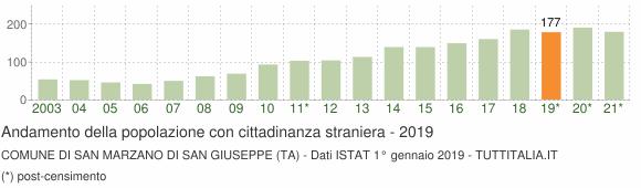 Grafico andamento popolazione stranieri Comune di San Marzano di San Giuseppe (TA)