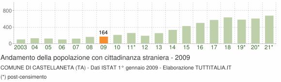 Grafico andamento popolazione stranieri Comune di Castellaneta (TA)